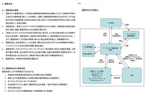芸術文化施設整備計画 | offsociety | オフソサエティ | 長田哲征 Tetsuyuki Nagata