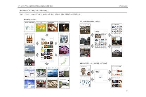 アーツトワダ まちなか情報ウェブサイト構築|offsociety inc. Arts Towada City Guide Website 現代美術・アート Contemporary Art