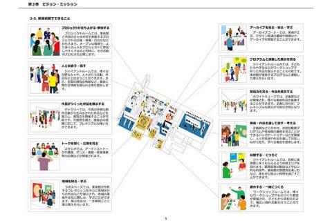 八戸市新美術館管理運営基本計画 現代美術・現代アート offsociety オフソサエティ 長田哲征