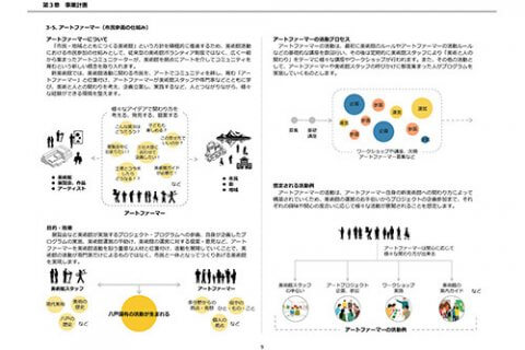 八戸市新美術館管理運営基本計画 | 美術館運営計画・美術館整備 | offsociety | オフソサエティ | 長田哲征 Tetsuyuki Nagata